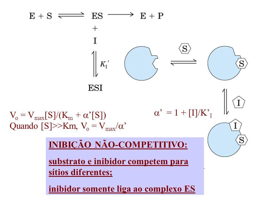 a' = 1 + [I]/K'I Vo = Vmax[S]/(Km + a'[S]) Quando [S]>>Km, Vo = Vmax/a' INIBIÇÃO NÃO-COMPETITIVO: